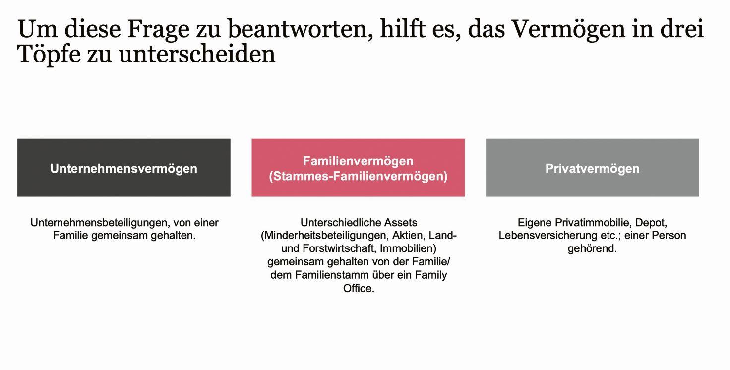 Vermögensübergabe und -strukturierung im Family Office: Wer teilen will, muss das Ganze sehen
