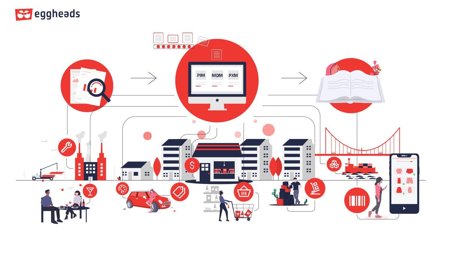 Produkterlebnisse schaffen und damit Ihre Kundenbindung stärken